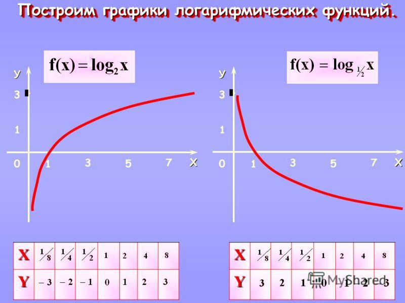 У Х 1 1 0 3 3 5 7 У Х 1 1 0 3 3 5 7 Построим графики логарифмических функций. Построим графики логарифмических функций. X YXY