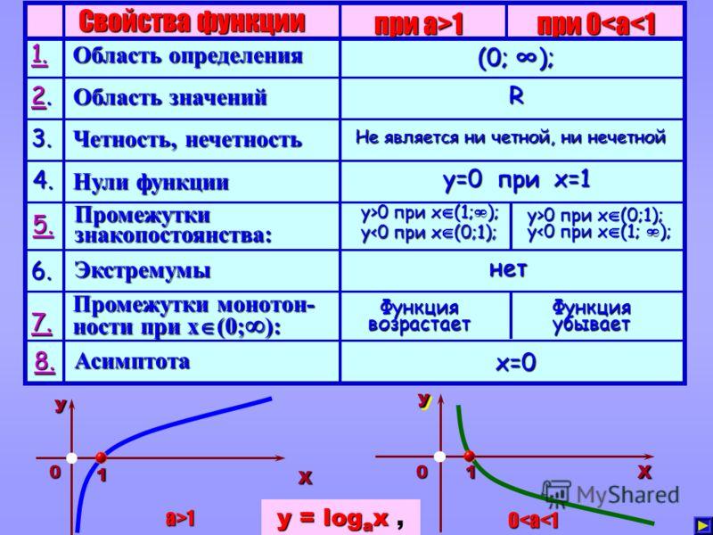 Свойства функции при a>1 при 0