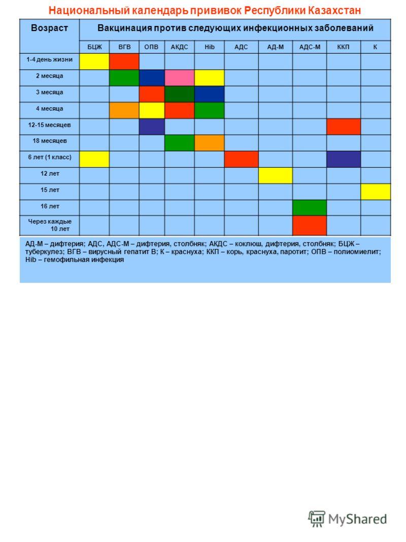 Национальный календарь прививок Республики Казахстан ВозрастВакцинация против следующих инфекционных заболеваний БЦЖВГВОПВАКДСHibАДСАД-МАДС-МККПК 1-4 день жизни 2 месяца 3 месяца 4 месяца 12-15 месяцев 18 месяцев 6 лет (1 класс) 12 лет 15 лет 16 лет