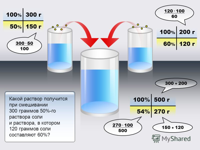100 % 300 г 50 % 100 % 200 г 60%60% 150 г 120 г 100%500 г 54%270 г 120. 100 60 300 + 200 150 + 120 270. 100 500 300. 50 100 Какой раствор получится при смешивании 300 граммов 50%-го раствора соли и раствора, в котором 120 граммов соли составляют 60%?