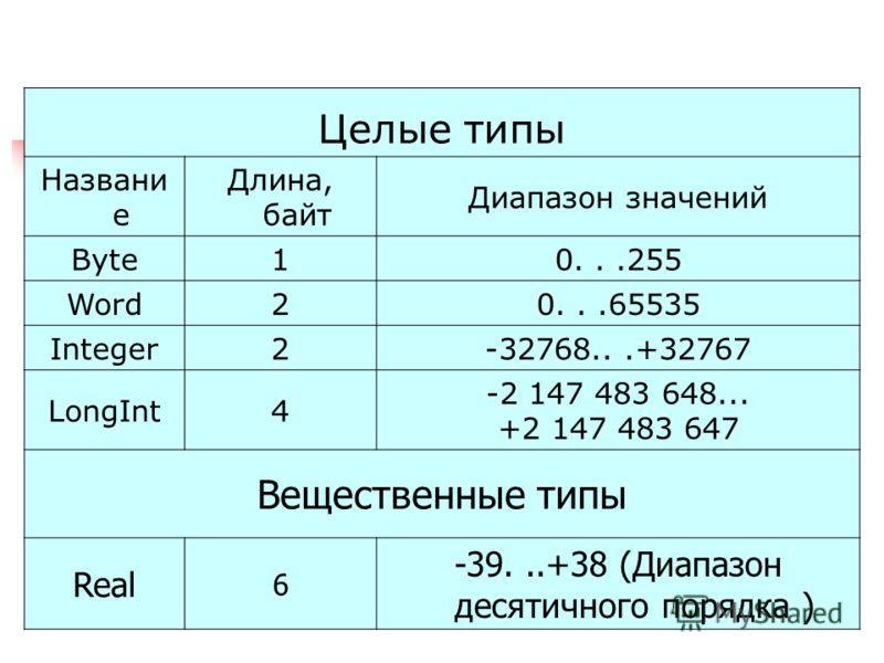 Целые типы Названи е Длина, байт Диапазон значений Byte10...255 Word20...65535 Integer2-32768...+32767 LongInt4 -2 147 483 648... +2 147 483 647 Вещественные типы Real 6 -39...+38 (Диапазон десятичного порядка )