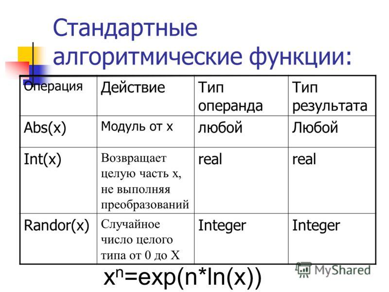 Стандартные алгоритмические функции: Операция ДействиеТип операнда Тип результата Abs(x) Модуль от х любойЛюбой Int(x) Возвращает целую часть х, не выполняя преобразований real Randor(x) Случайное число целого типа от 0 до Х Integer x n =exp(n*ln(x))