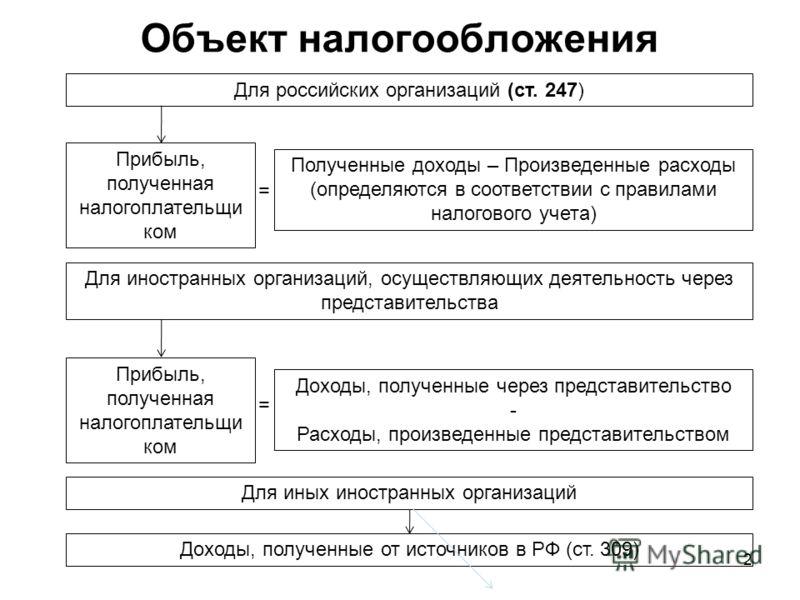 2 Объект налогообложения Для российских организаций (ст. 247) Прибыль, полученная налогоплательщи ком Полученные доходы – Произведенные расходы (определяются в соответствии с правилами налогового учета) Для иностранных организаций, осуществляющих дея