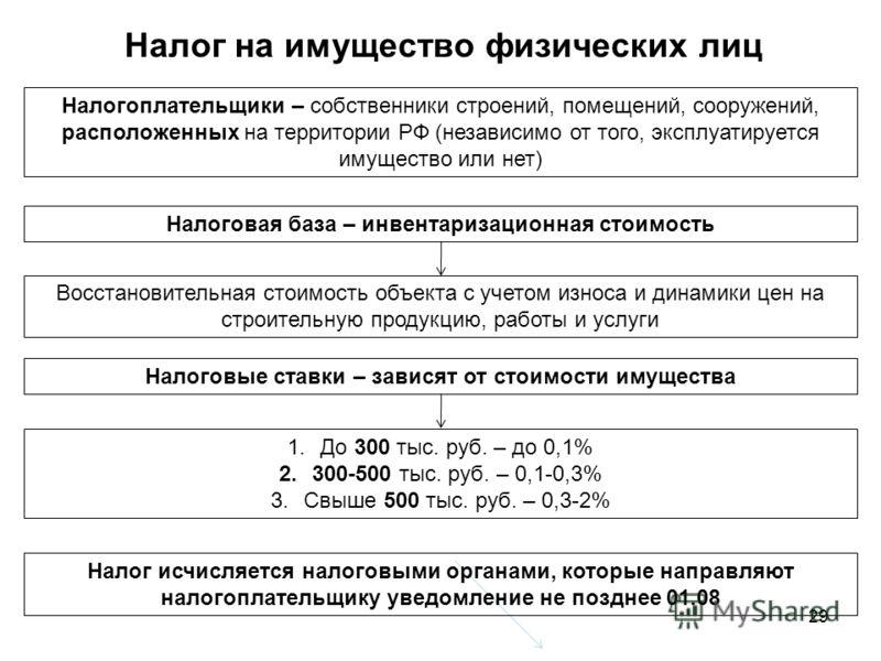 29 Налог на имущество физических лиц Налогоплательщики – собственники строений, помещений, сооружений, расположенных на территории РФ (независимо от того, эксплуатируется имущество или нет) Налоговая база – инвентаризационная стоимость Восстановитель