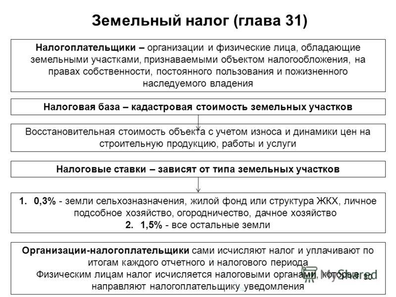 30 Земельный налог (глава 31)