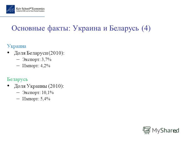 10 Основные факты: Украина и Беларусь (4) Украина Доля Беларуси (2010): – Экспорт: 3,7% – Импорт: 4,2% Беларусь Доля Украины (2010): – Экспорт: 10,1% – Импорт: 5,4%