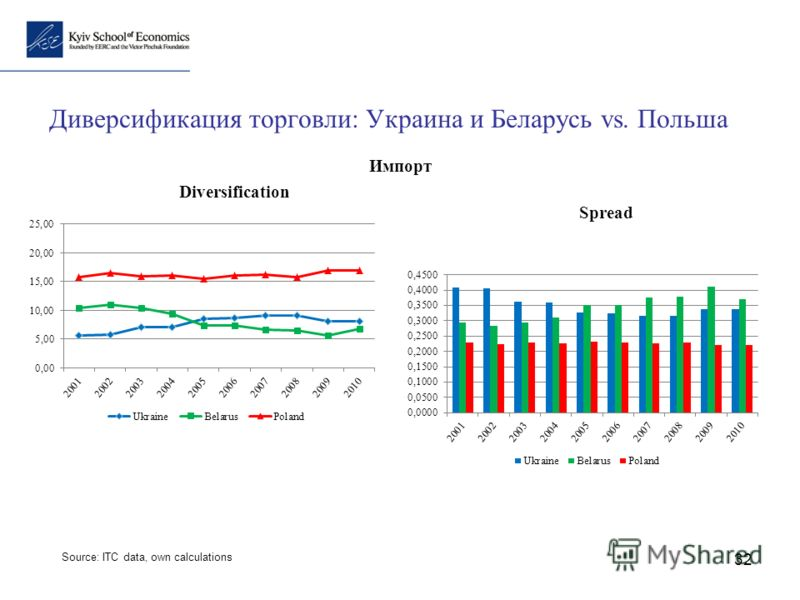 32 Диверсификация торговли: Украина и Беларусь vs. Польша Diversification Spread Импорт Source: ITC data, own calculations