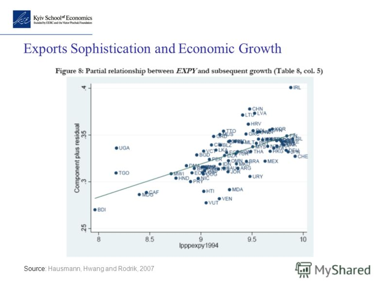 Exports Sophistication and Economic Growth Source: Hausmann, Hwang and Rodrik, 2007