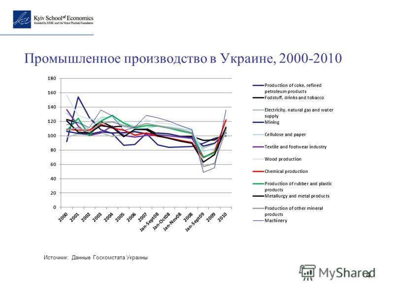 4 Промышленное производство в Украине, 2000-2010 Источник: Данные Госкомстата Украины