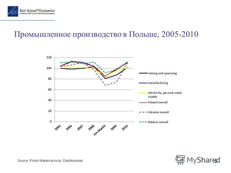 5 Промышленное производство в Польше, 2005-2010 Source: Polish Statistical body, Derzhkomstat