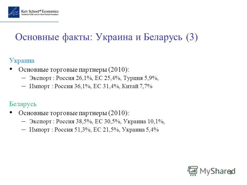 9 Основные факты: Украина и Беларусь (3) Украина Основные торговые партнеры (2010): – Экспорт : Россия 26,1%, ЕС 25,4%, Турция 5,9%, – Импорт : Россия 36,1%, ЕС 31,4%, Китай 7,7% Беларусь Основные торговые партнеры (2010): – Экспорт : Россия 38,5%, Е