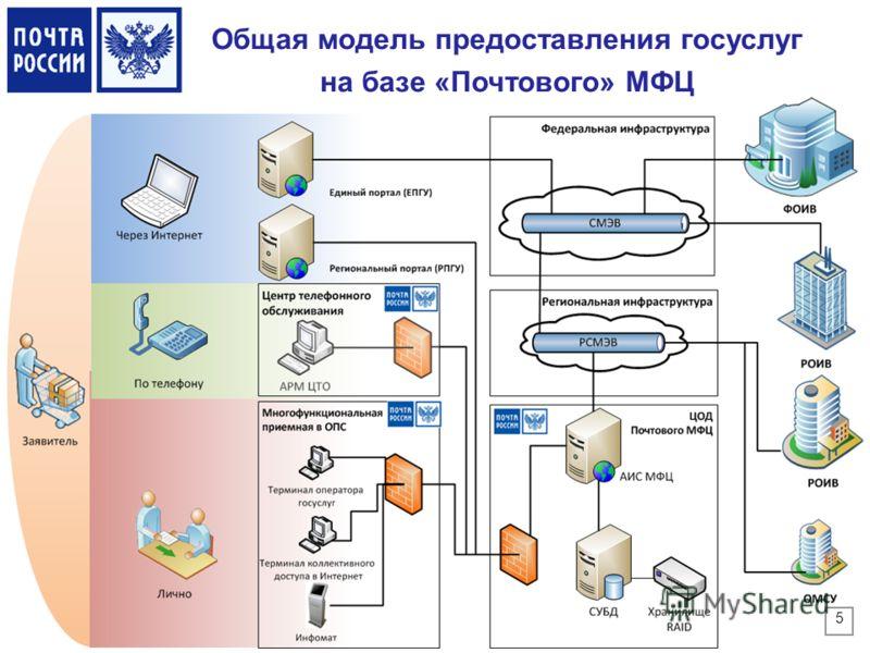 Общая модель предоставления госуслуг на базе «Почтового» МФЦ 5