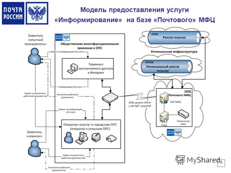 Модель предоставления услуги «Информирование» на базе «Почтового» МФЦ 6