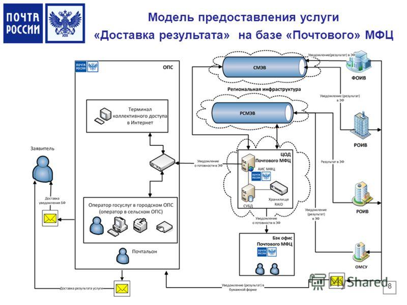 Модель предоставления услуги «Доставка результата» на базе «Почтового» МФЦ 8
