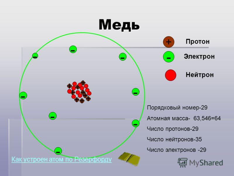 Медь - + Протон - Электрон - Нейтрон - - - - - - + + + + + + + + + Порядковый номер-29 Атомная масса- 63,546=64 Число протонов-29 Число нейтронов-35 Число электронов -29 Как устроен атом по Резерфорду