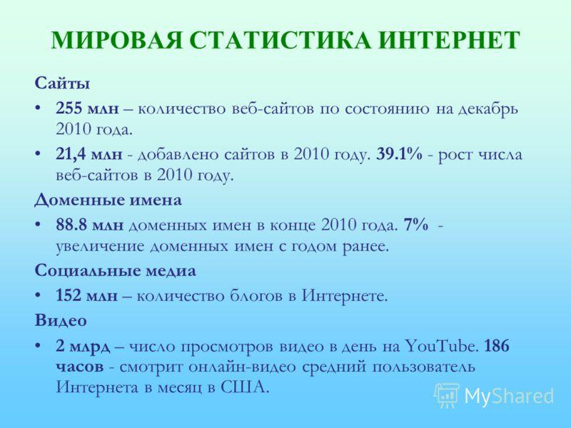 МИРОВАЯ СТАТИСТИКА ИНТЕРНЕТ Сайты 255 млн – количество веб-сайтов по состоянию на декабрь 2010 года. 21,4 млн - добавлено сайтов в 2010 году. 39.1% - рост числа веб-сайтов в 2010 году. Доменные имена 88.8 млн доменных имен в конце 2010 года. 7% - уве