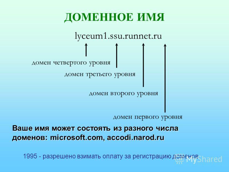 ДОМЕННОЕ ИМЯ lyceum1.ssu.runnet.ru домен первого уровня домен второго уровня домен третьего уровня домен четвертого уровня Ваше имя может состоять из разного числа доменов: microsoft.com, accodi.narod.ru 1995 - разрешено взимать оплату за регистрацию