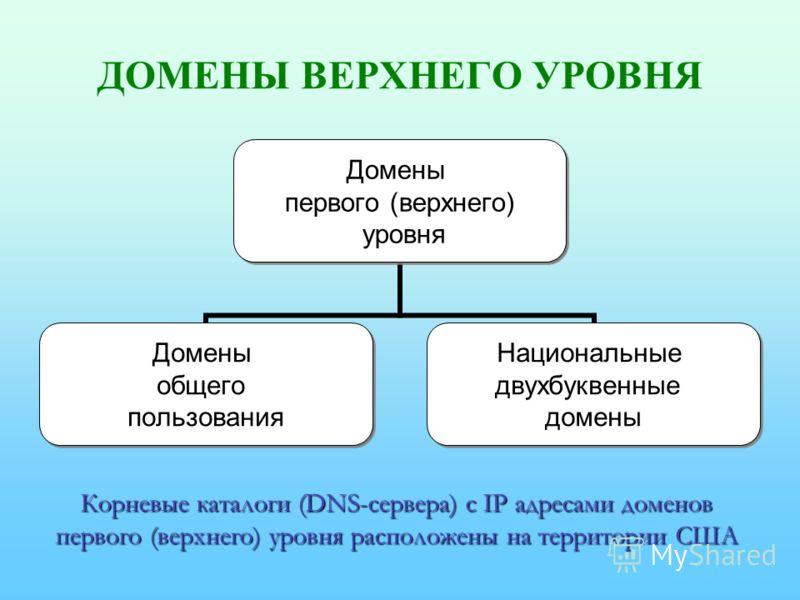 ДОМЕНЫ ВЕРХНЕГО УРОВНЯ Домены первого (верхнего) уровня Домены общего пользования Национальные двухбуквенные домены Корневые каталоги (DNS-сервера) c IP адресами доменов первого (верхнего) уровня расположены на территории США