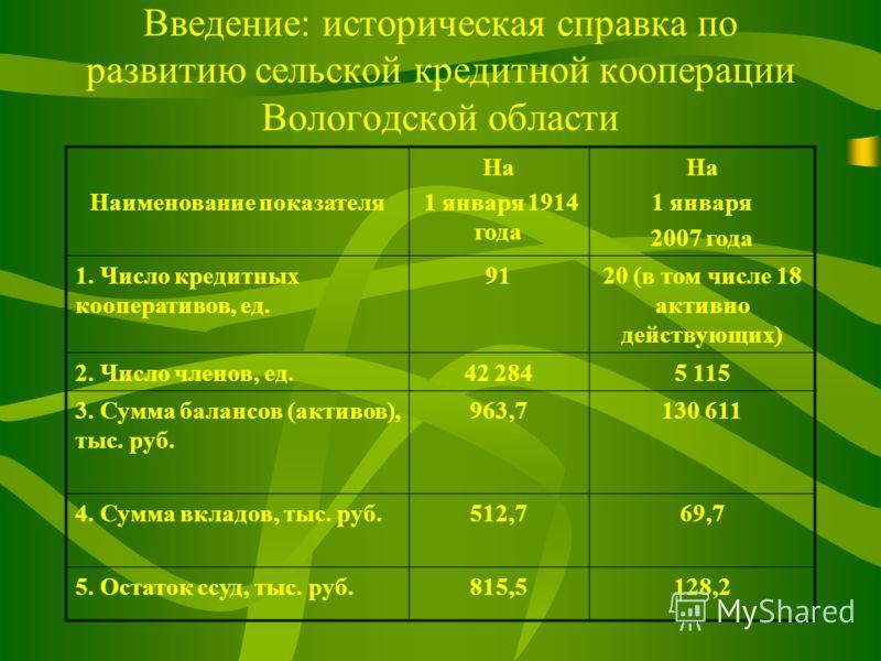Введение: историческая справка по развитию сельской кредитной кооперации Вологодской области Наименование показателя На 1 января 1914 года На 1 января 2007 года 1. Число кредитных кооперативов, ед. 9120 (в том числе 18 активно действующих) 2. Число ч