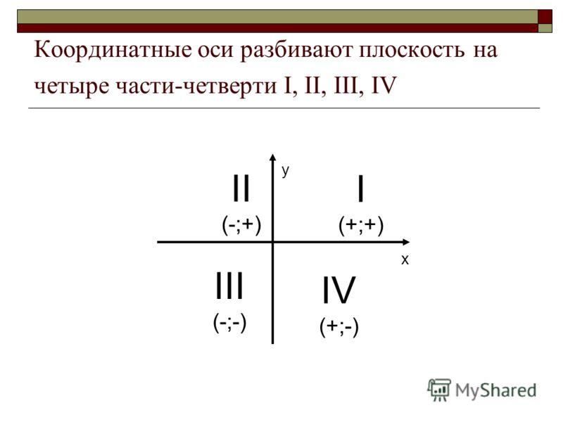Координатные оси разбивают плоскость на четыре части-четверти I, II, III, IV х у I (+;+) II (-;+) III (-;-) IV (+;-)