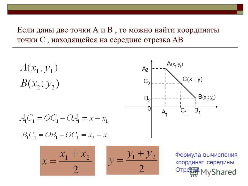 Если даны две точки А и В, то можно найти координаты точки С, находящейся на середине отрезка АВ А (х ;у ) В (х ; у ) 1 2 0 А 1 В 1 А 2 В 2 С(х ; у) С 1 С 2 Формула вычисления координат середины Отрезка.