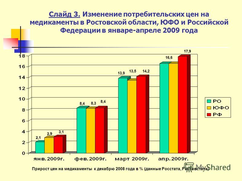 Слайд 3. Изменение потребительских цен на медикаменты в Ростовской области, ЮФО и Российской Федерации в январе-апреле 2009 года 2,1 2,9 3,1 8,4 8,3 8,4 13,9 13,514,2 16,6 17,9 Прирост цен на медикаменты к декабрю 2008 года в % (данные Росстата, Рост