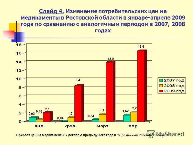 Слайд 4. Изменение потребительских цен на медикаменты в Ростовской области в январе-апреле 2009 года по сравнению с аналогичным периодом в 2007, 2008 годах 0,93 0,46 2,1 0,04 1,0 8,4 0,54 1,7 13,9 16,6 Прирост цен на медикаменты к декабрю предыдущего
