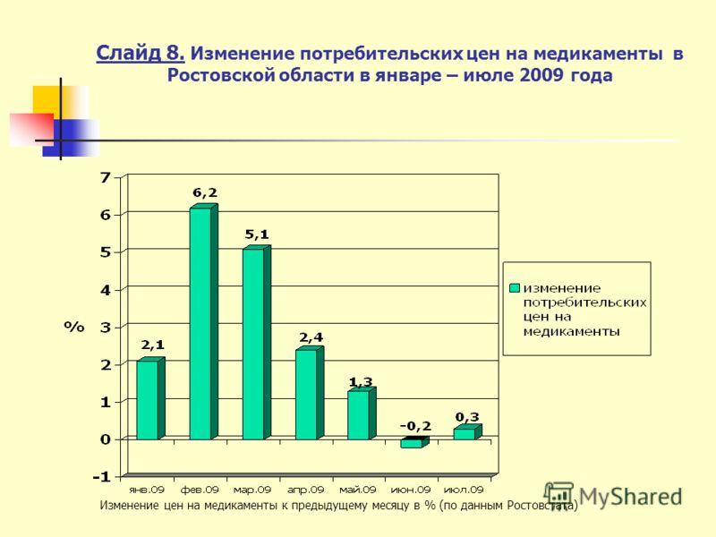 Слайд 8. Изменение потребительских цен на медикаменты в Ростовской области в январе – июле 2009 года Изменение цен на медикаменты к предыдущему месяцу в % (по данным Ростовстата)