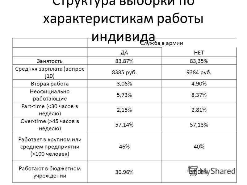 Структура выборки по характеристикам работы индивида Служба в армии ДАНЕТ Занятость83,87%83,35% Средняя зарплата (вопрос j10) 8385 руб.9384 руб. Вторая работа3,06%4,90% Неофициально работающие 5,73%8,37% Part-time (45 часов в неделю) 57,14%57,13% Раб