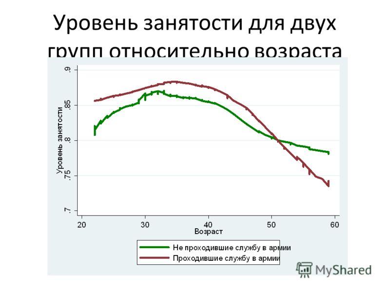Уровень занятости для двух групп относительно возраста
