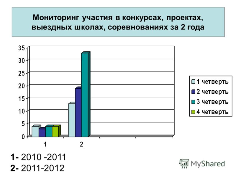 Мониторинг участия в конкурсах, проектах, выездных школах, соревнованиях за 2 года 1- 2010 -2011 2- 2011-2012