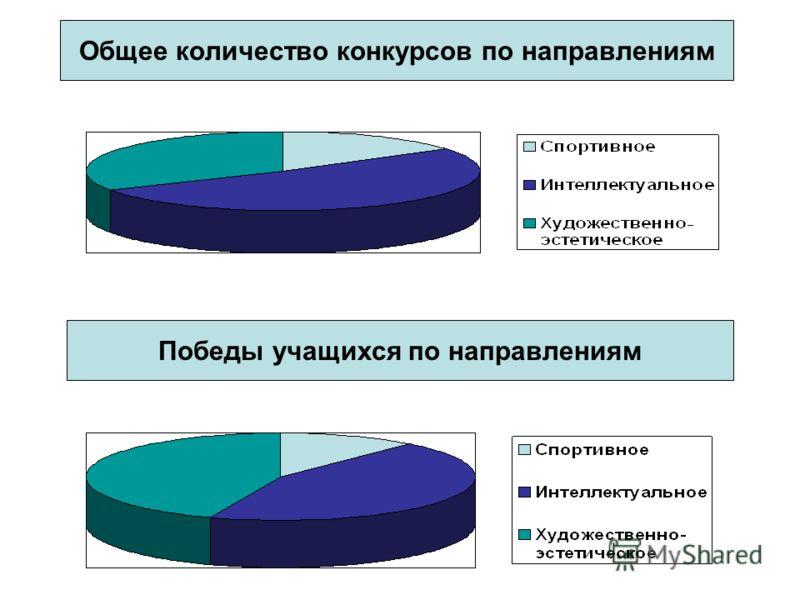 Общее количество конкурсов по направлениям Победы учащихся по направлениям