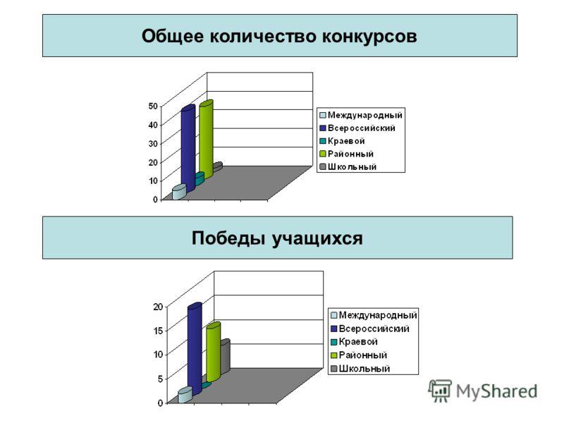 Общее количество конкурсов Победы учащихся