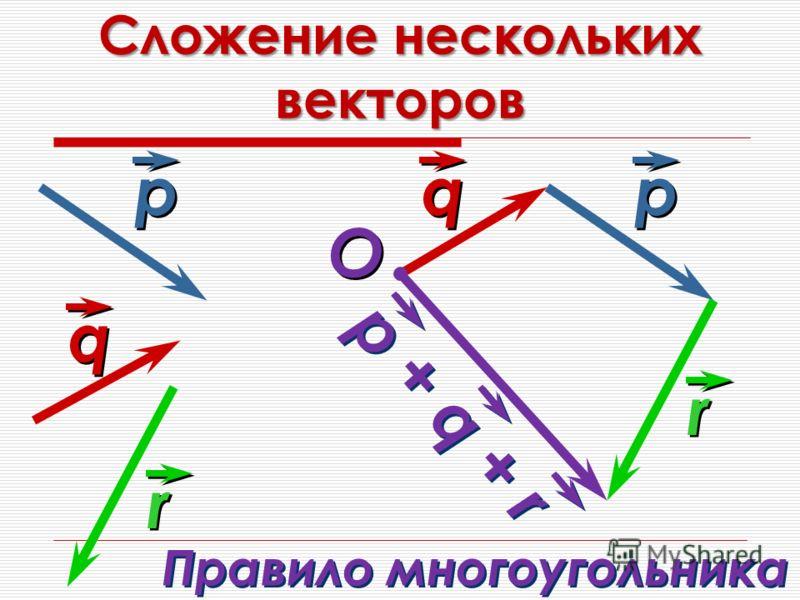 Сложение нескольких векторов q q р р O O r r q q р р r r р + q + r Правило многоугольника