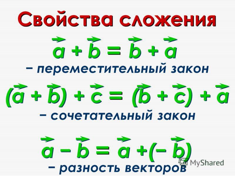 Свойства сложения а + b b + a = = переместительный закон (а + b) + с (b + с) + a = = сочетательный закон а b a +( b) = = разность векторов