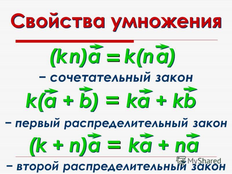 Свойства умножения (k n)а k(n a) = = первый распределительный закон k(а + b) ka + kb = = сочетательный закон (k + n)а ka + na = = второй распределительный закон
