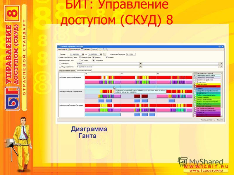 БИТ: Управление доступом (СКУД) 8 Диаграмма Ганта