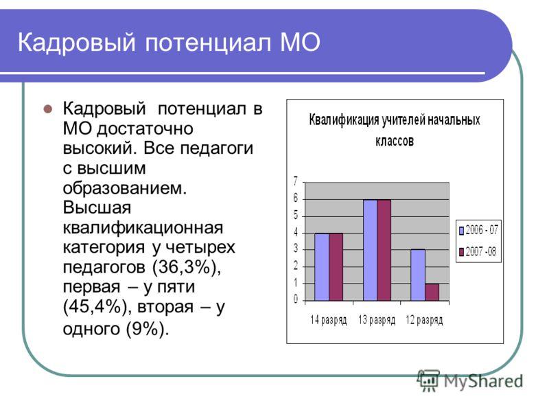 Кадровый потенциал МО Кадровый потенциал в МО достаточно высокий. Все педагоги с высшим образованием. Высшая квалификационная категория у четырех педагогов (36,3%), первая – у пяти (45,4%), вторая – у одного (9%).