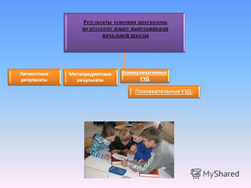 Личностные результаты Метапредметные результаты Коммуникативные УУД Познавательные УУД: Результаты освоения программы по русскому языку выпускниками начальной школы