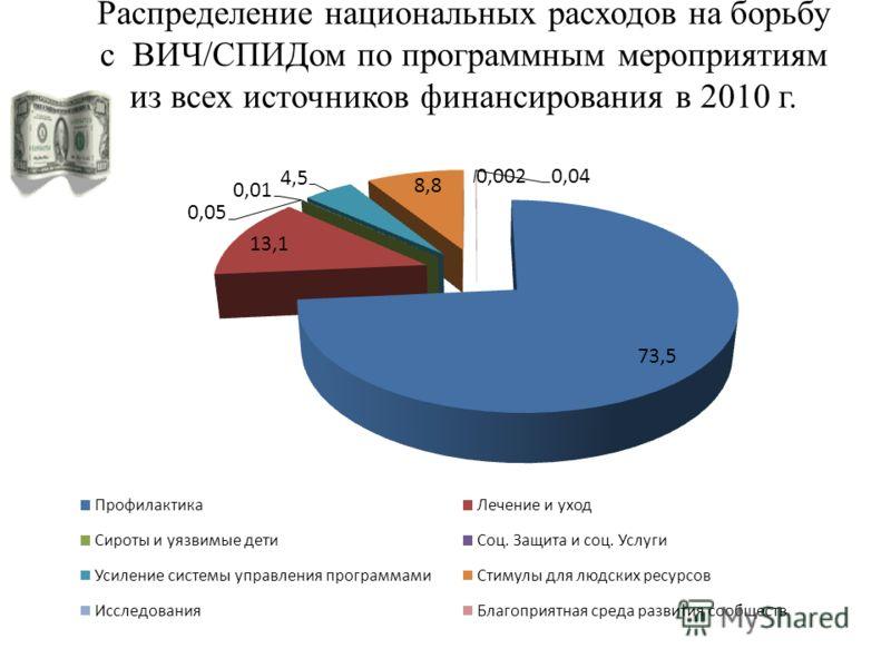 Распределение национальных расходов на борьбу с ВИЧ/СПИДом по программным мероприятиям из всех источников финансирования в 2010 г.