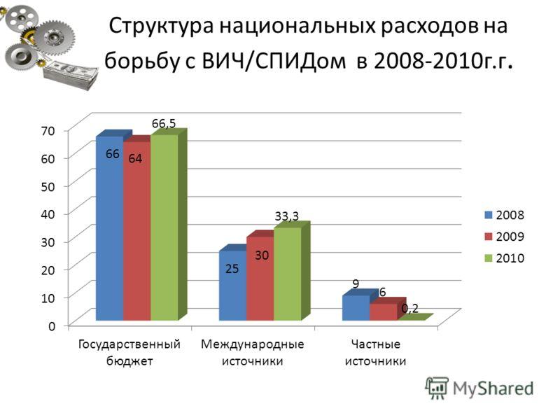 Структура национальных расходов на борьбу с ВИЧ/СПИДом в 2008-2010г.г.