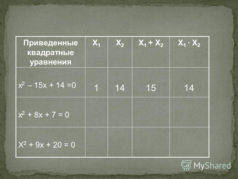 Приведенные квадратные уравнения X1X1 X2X2 X 1 + X 2 X 1 X 2 x 2 – 15x + 14 =0 1141514 x 2 + 8x + 7 = 0 X 2 + 9x + 20 = 0