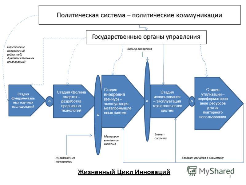 Политическая система – политические коммуникации 3 Стадия «Долина смерти» - разработка прорывных технологий Стадия внедрения (венчур) – эксплуатация метапромышле нных систем Стадия использования – эксплуатация технологических систем Иностранные техно