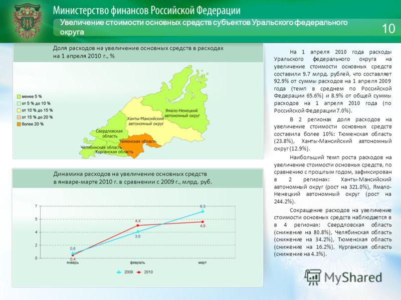 Увеличение стоимости основных средств субъектов Уральского федерального округа На 1 апреля 2010 года расходы Уральского федерального округа на увеличение стоимости основных средств составили 9.7 млрд. рублей, что составляет 92.9% от суммы расходов на