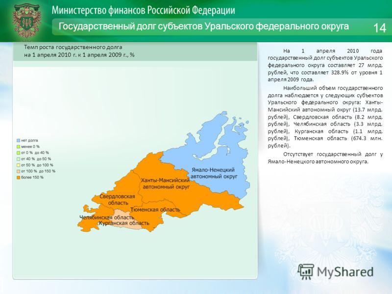 Государственный долг субъектов Уральского федерального округа На 1 апреля 2010 года государственный долг субъектов Уральского федерального округа составляет 27 млрд. рублей, что составляет 328.9% от уровня 1 апреля 2009 года. Наибольший объем государ