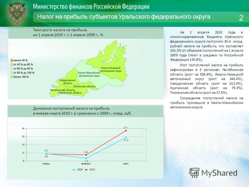 Налог на прибыль субъектов Уральского федерального округа На 1 апреля 2010 года в консолидированные бюджеты Уральского федерального округа поступило 45.4 млрд. рублей налога на прибыль, что составляет 143.5% от объемов поступлений на 1 апреля 2009 го