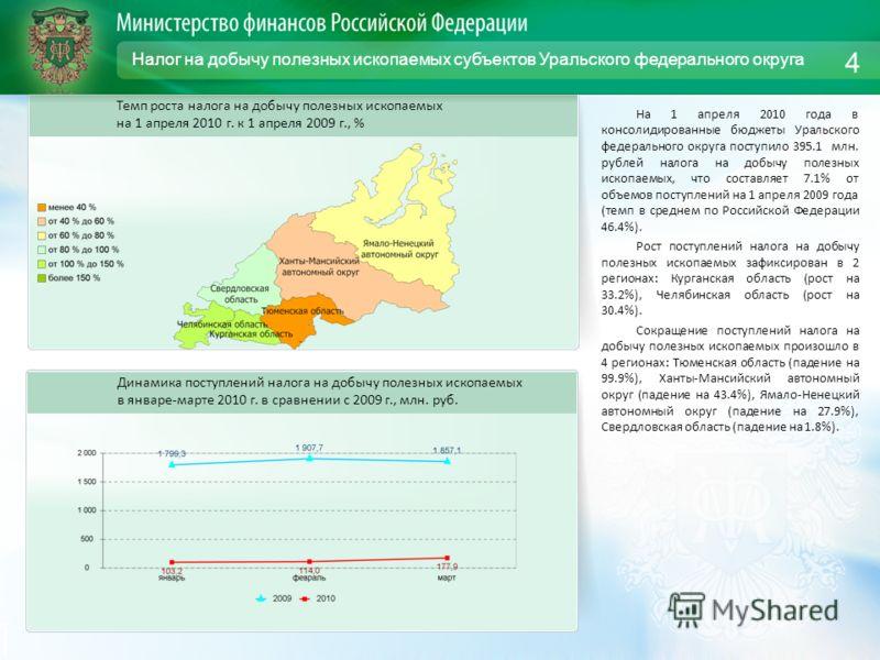 Налог на добычу полезных ископаемых субъектов Уральского федерального округа На 1 апреля 2010 года в консолидированные бюджеты Уральского федерального округа поступило 395.1 млн. рублей налога на добычу полезных ископаемых, что составляет 7.1% от объ
