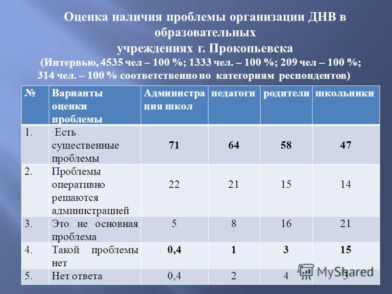 Оценка наличия проблемы организации ДНВ в образовательных учреждениях г. Прокопьевска ( Интервью, 4535 чел – 100 %; 1333 чел. – 100 %; 209 чел – 100 %; 314 чел. – 100 % соответственно по категориям респондентов ) Варианты оценки проблемы Администра ц