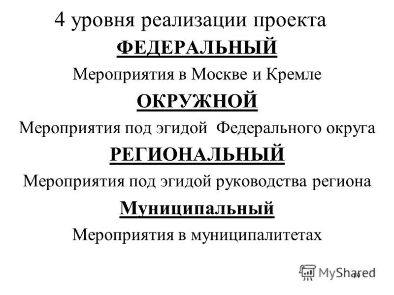 19 4 уровня реализации проекта ФЕДЕРАЛЬНЫЙ Мероприятия в Москве и Кремле ОКРУЖНОЙ Мероприятия под эгидой Федерального округа РЕГИОНАЛЬНЫЙ Мероприятия под эгидой руководства региона Муниципальный Мероприятия в муниципалитетах