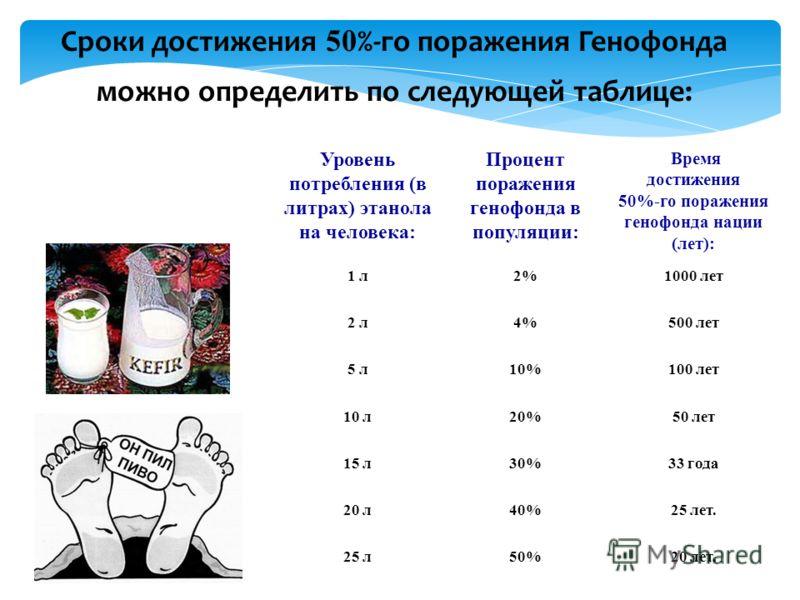 Сроки достижения 50 %-го поражения Генофонда можно определить по следующей таблице: Уровень потребления (в литрах) этанола на человека: Процент поражения генофонда в популяции: Время достижения 50%-го поражения генофонда нации (лет): 1 л2%1000 лет 2